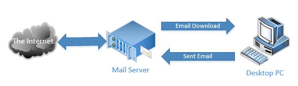 Email Server to Desktop PC
